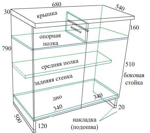 Устройство шкафа