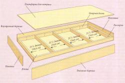Схема сборки первого яруса кровати