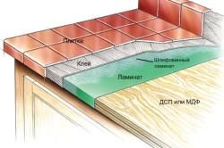 Схема облицовки столешницы плиткой.