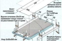 Схема изготовления облицовки