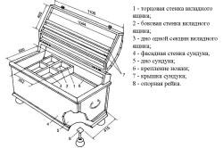 Схема конструкции сундука