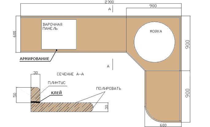 Схема кухонной столешницы с плинтусом