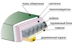 Схема устройства мягкого дивана в разрезе