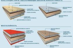 Схема строения ДСП