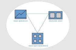 Схема основных функциональных областей кухонного пространства