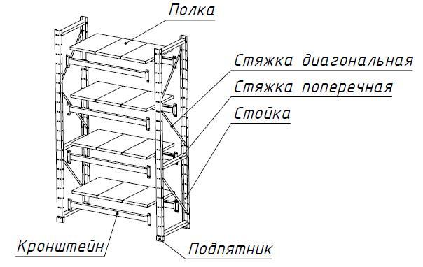 Устройство полочных стеллажей