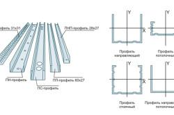 Технология монтажа на гипсокартон