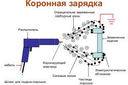 Схема нанесения порошкового лака на мебель