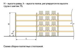 Схема сборки паллетных стеллажей