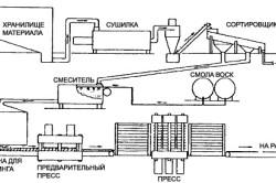 Технологический процесс производства ДСП