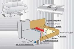 Схема обшивки дивана