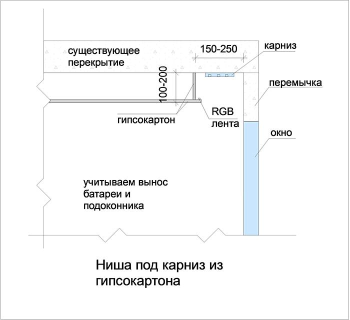 Схема ниши из гипсокартона под