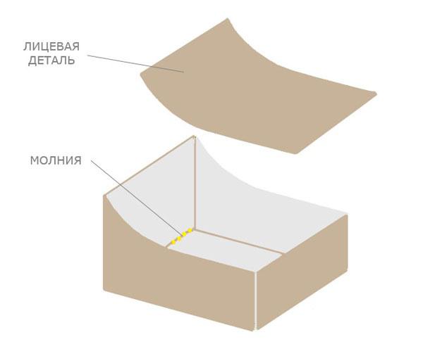 Схема сборки бескаркасного