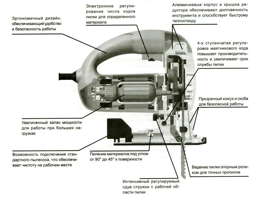 Устройство электролобзика.