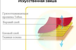 Структура искусственной замши