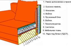 Схема перетяжки дивана