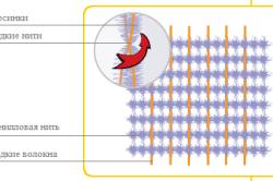 Структура жакардового шенилла