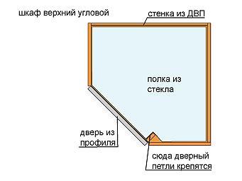 Как сделать угловой кухонный шкаф своими руками