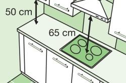 Расстояние между столешницей и подвесными шкафами