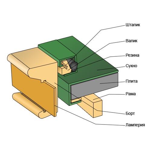 Схема устройства бильярдного