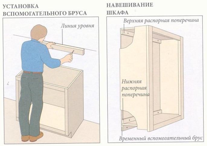Крепление навесного шкафа