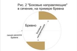Схема бокового сечения на примере бревна