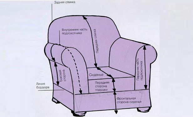 Как сшить чехол на кресло своими руками видео