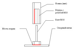 Схема фиксации ножек