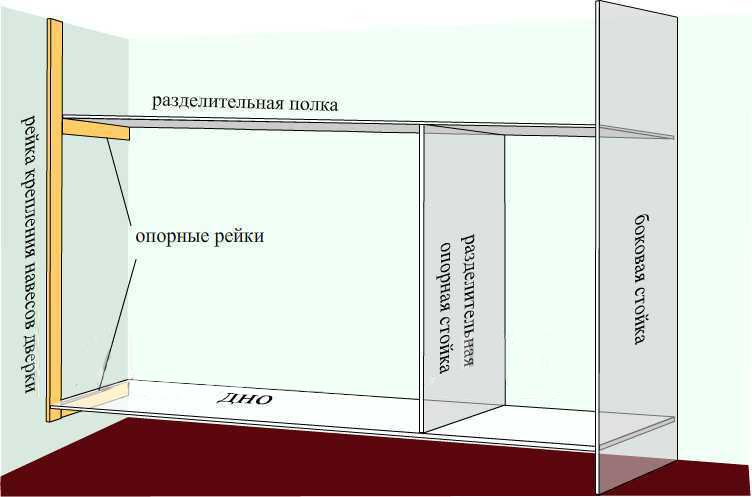 Схема каркаса стенного шкафа