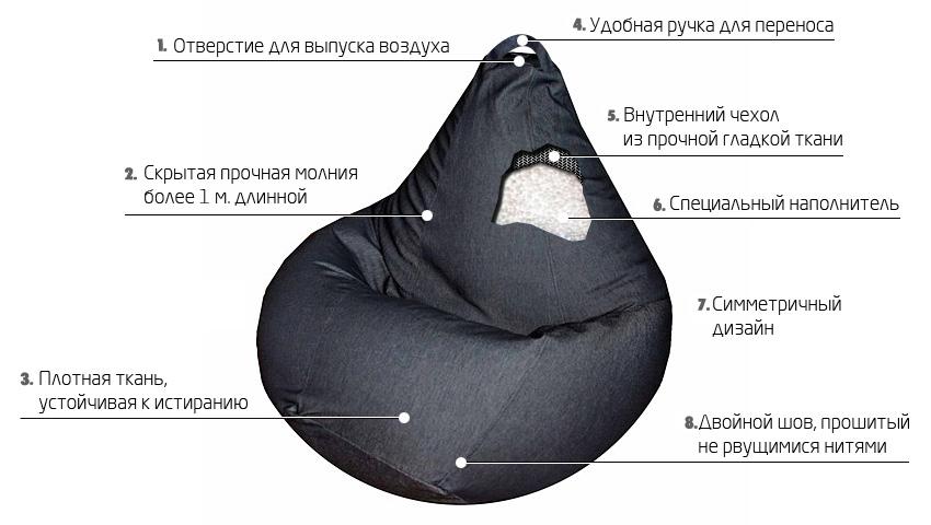 Схема устройства кресла-груши