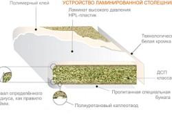 Схема ламинированной столешницы