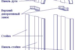 Схема устройства межкомнатной арки