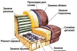 Схема обивки мягкого дивана