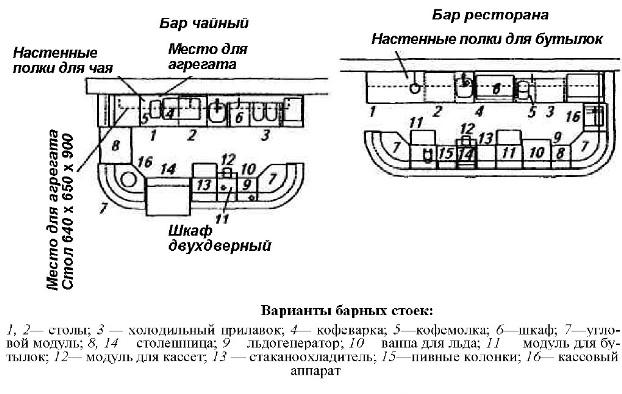 Схема вариантов барных стоек