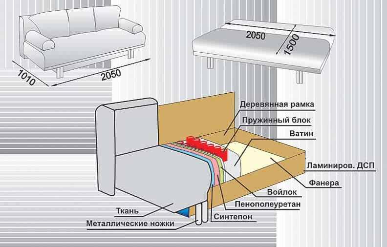 Схема устройства дивана