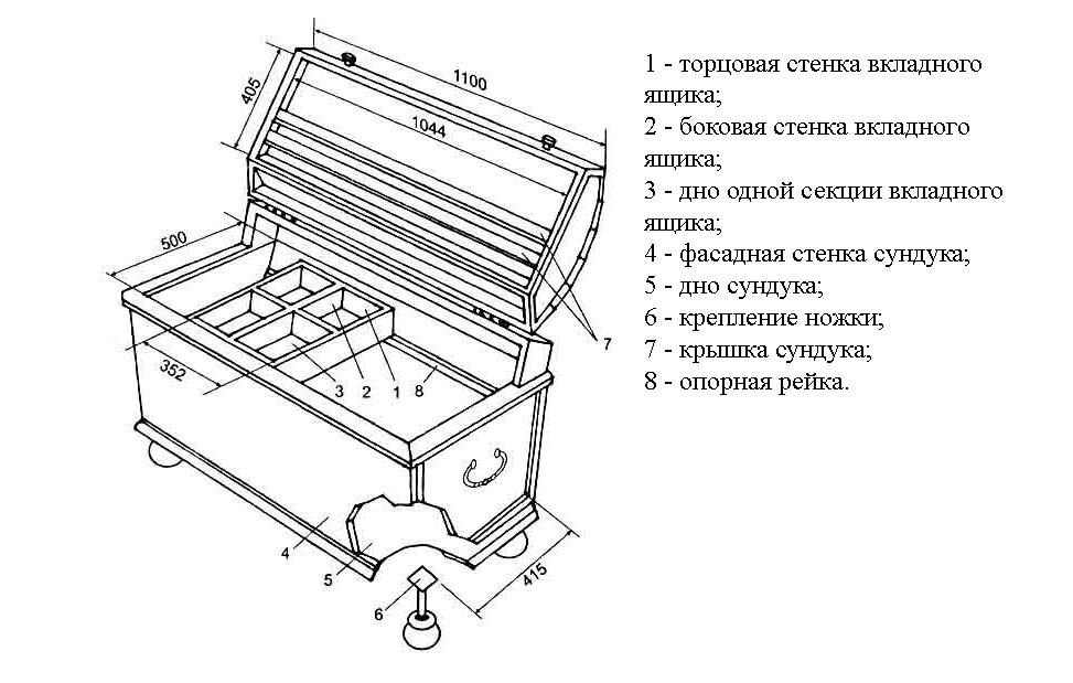 Схема устройства сундука