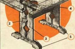 Устройство деревянного стола