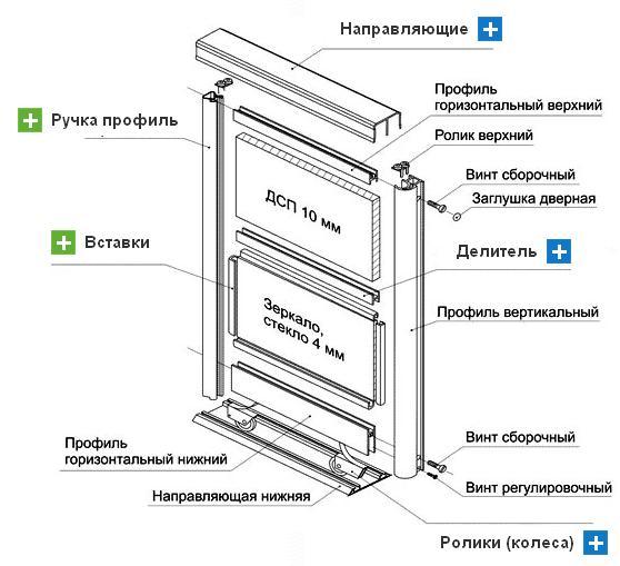 Устройство кухонного шкафа