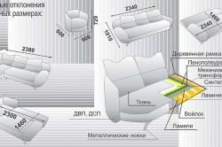 Устройство углового дивана