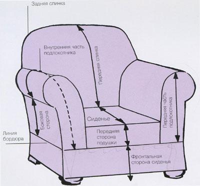Схема кройки чехла на кресло