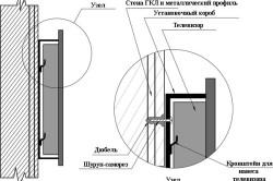 Крепление телевизора к стене из гипсокартона