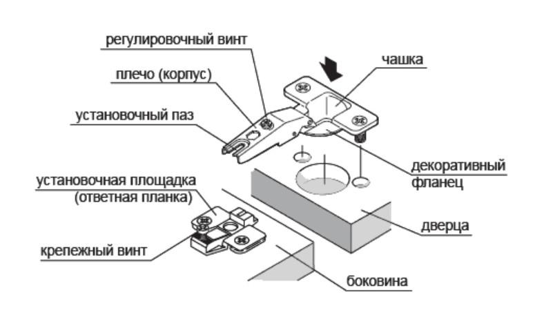 Регулировка мебельных петлей