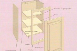 Детальный вид боковой стенки навесного кухонного шкафа