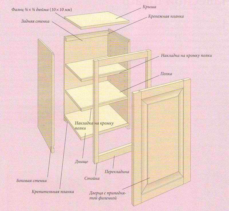 Как своими руками сделать шкаф на кухню