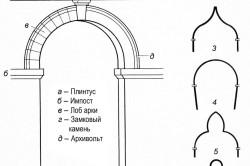 Типы арок