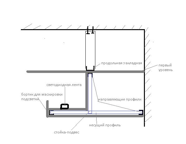 Разрез ниши из гипсокартона для подсветки: схема размещения элементов