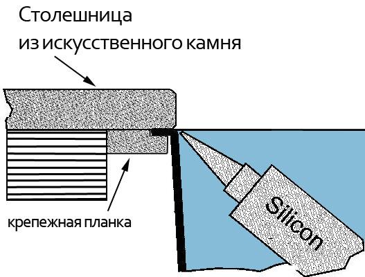 Схема крепление мойки снизу