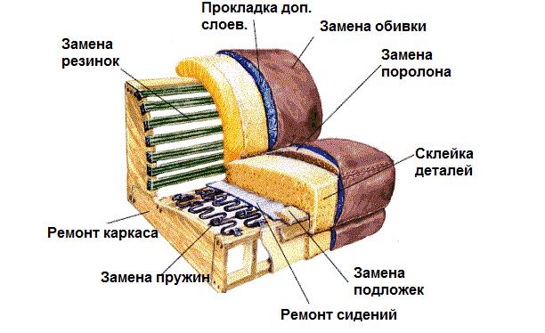 Ремонт деталей дивана
