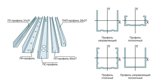 Размеры каркас для гипсокартона своими руками