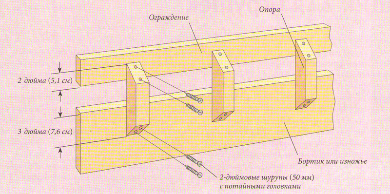 Схема изготовления и установки